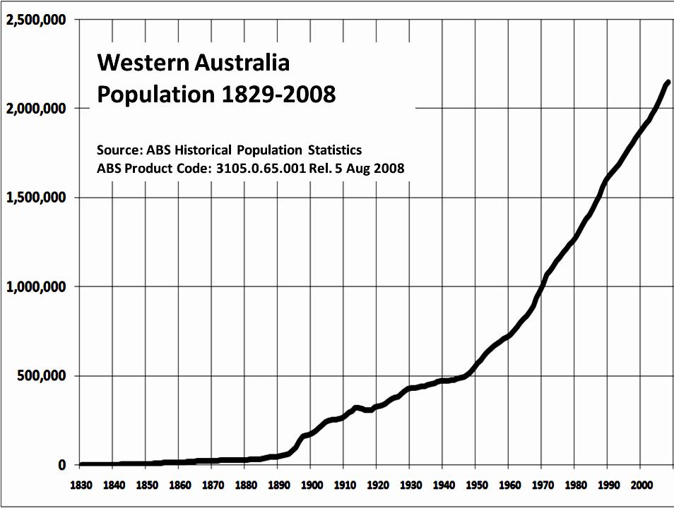 Рост населения Западной Австралии, 1829—2008 годы
