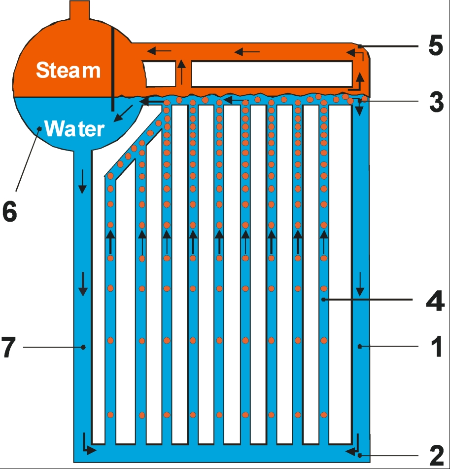 File:Water circulation concept in corner tube boiler.jpeg ...