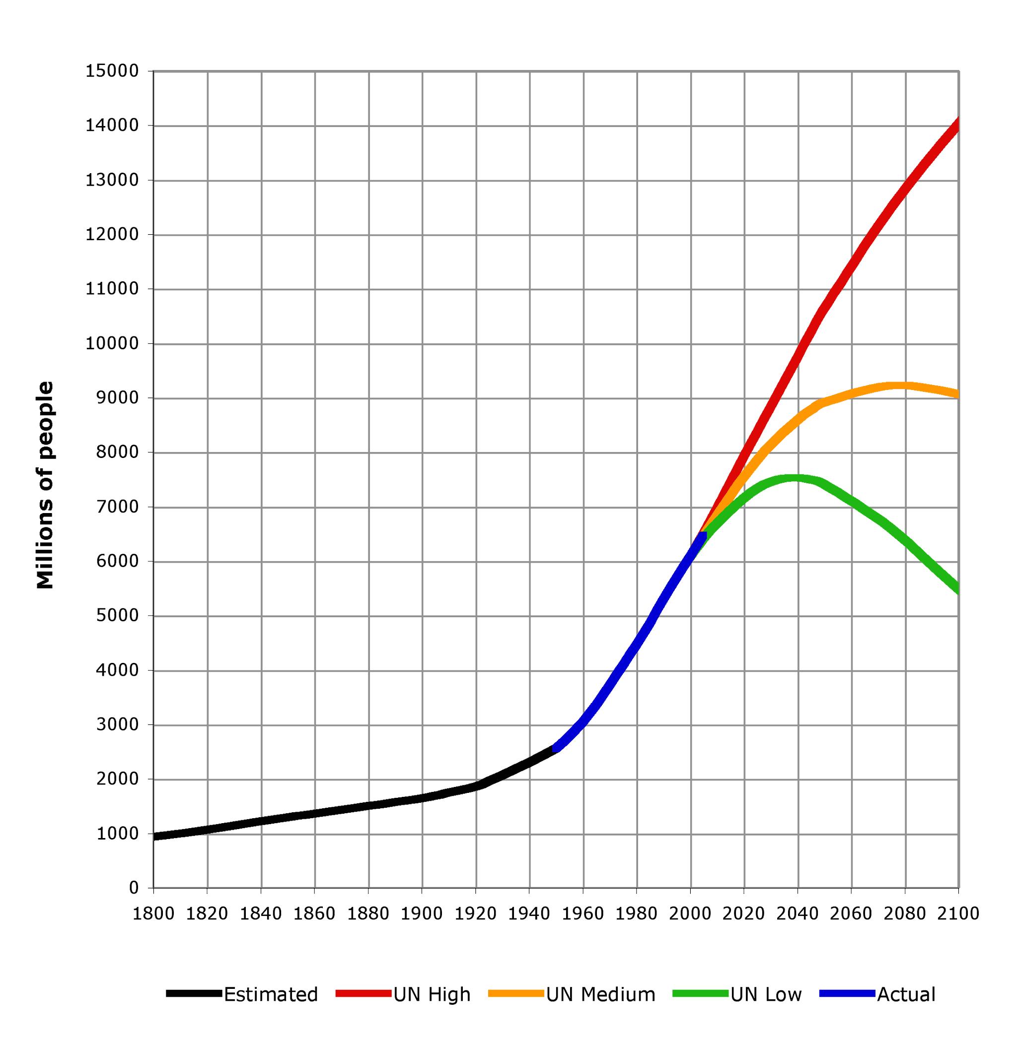 UN 2004 projections