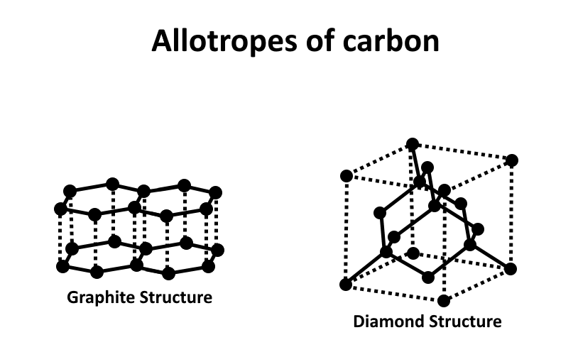 Allotropes of carbon - Wikipedia on