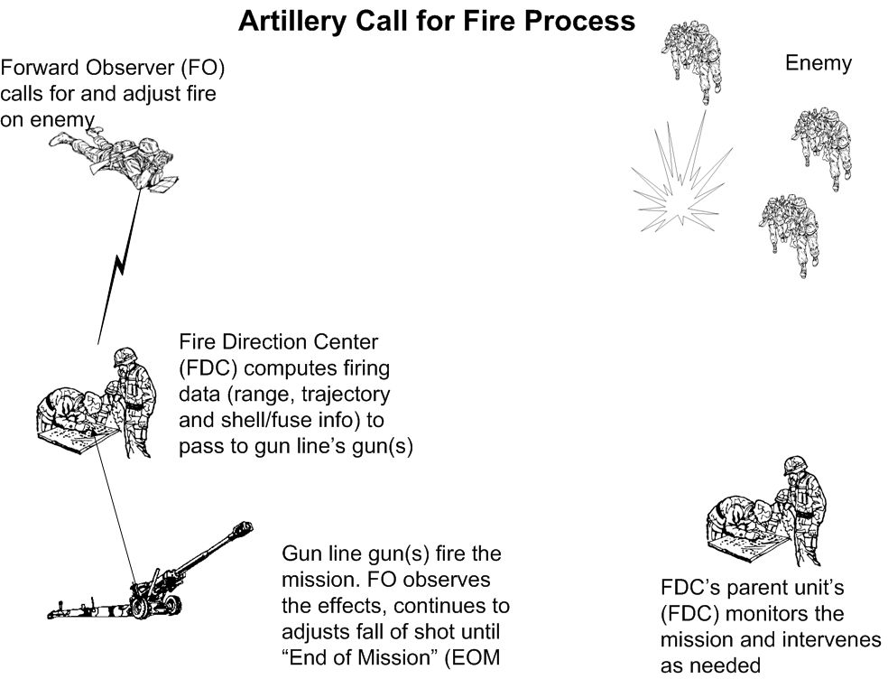 File:Arty Call for Fire 1.jpg