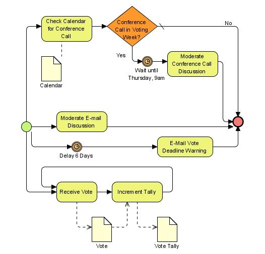Process Flow Chart Example: BPMN-CollectVotes.jpg - Wikimedia Commons,Chart