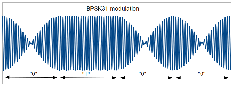 BPSK31 modulated waveform