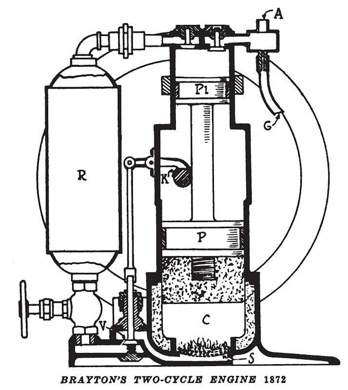 heat engine  brayton cycle heat engine