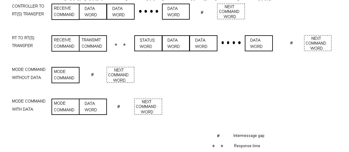 Standard Operating Procedure Flow Chart Template: MIL-STD-1553 - Wikipedia,Chart