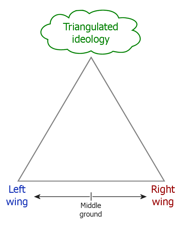 what is triangulation A global positioning system (gps) device uses data from satellites to locate a specific point on the earth in a process called trilateration to trilaterate, a gps receiver measures the distances to satellites using radio signals&nbsptrilateration is similar to triangulation, which measures angles, depicted in this illustration.