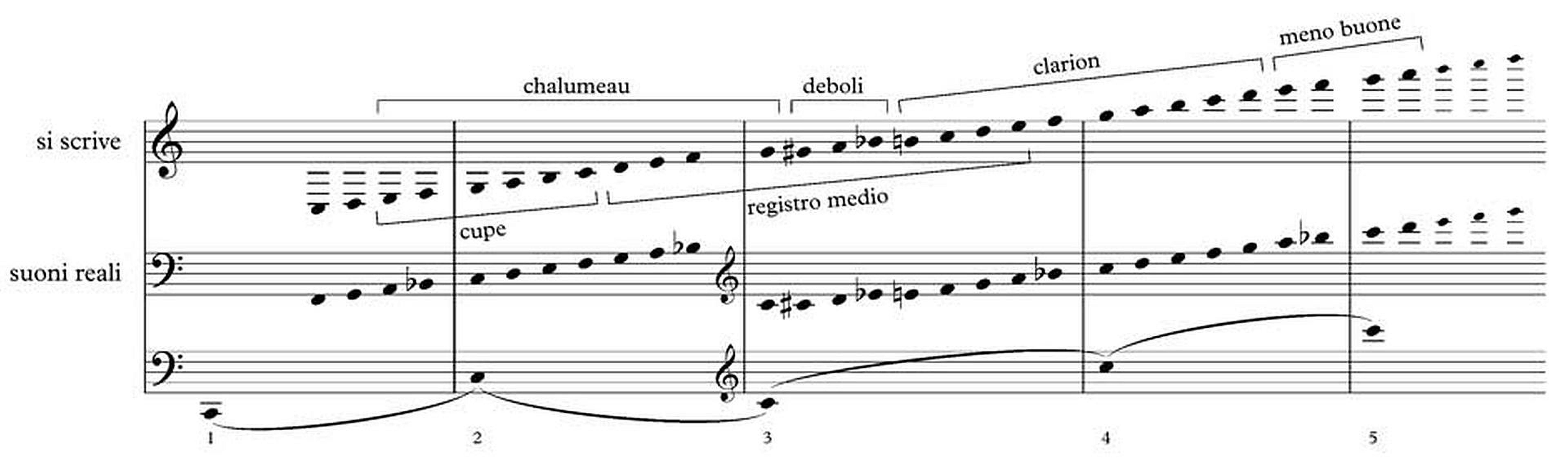 Wolfgang Amadeus Mozart Music Of