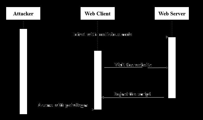 Ett sekvensdiagram.