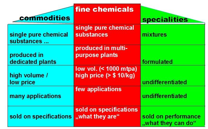 Fine chemical -...