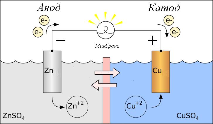 электрод с отрицательным знаком