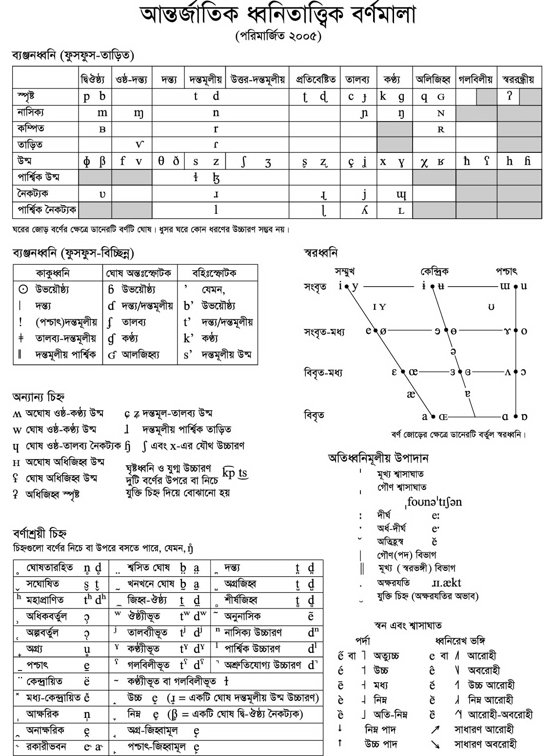 FileIPA chart 2005 bnpng Wikimedia Commons – Ipa Chart