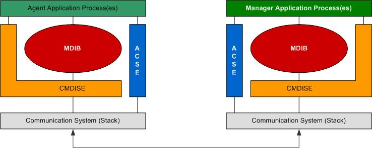 The Agent-Manager-Principle according to ISO/IEEE 11073