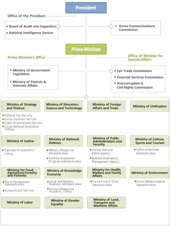 Us Intelligence Community Organizational Chart: Korean Organization Chart (4261820754).jpg - Wikimedia Commons,Chart