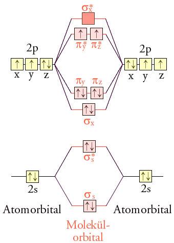 Configurazione elettronica ossigeno molecolare