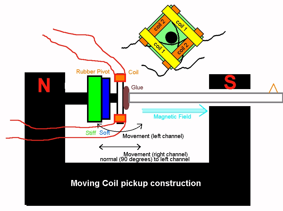 magnetic cartridge diagram of moving coil cartridge showing essential parts