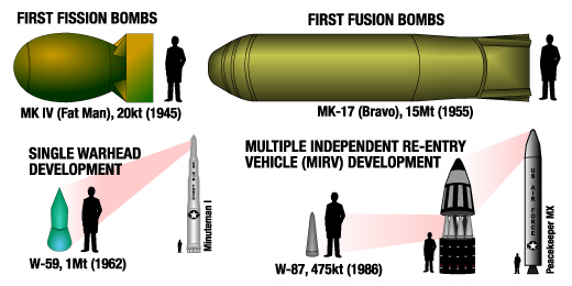Comparing the size of U.S. nuclear weapons over time.