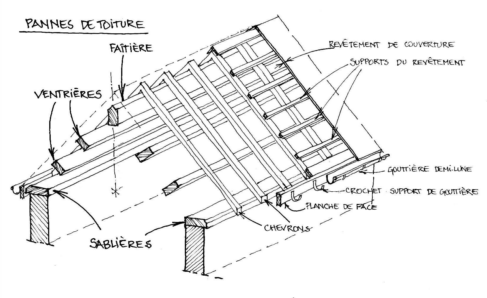Fichier pannes de toitures jpg wikip dia for Dimension des tuiles