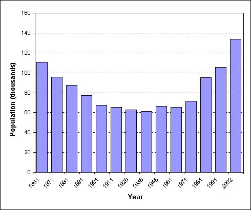 ファイル population of county meath graph png wikipedia