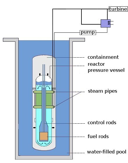Natural Uranium Heavy Water Submarine Reactor