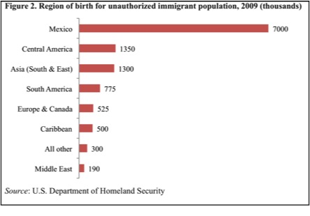 """Region of birth for unauthorized immigrant population in the United States (2009)"" by Itzyisrad (Itzy Santillan). - Own work, based on information from the United States Department of Homeland Security.. Licensed under Creative Commons Attribution-Share Alike 3.0 via Wikimedia Commons - https://commons.wikimedia.org/wiki/File:Region_of_birth_for_unauthorized_immigrant_population_in_the_United_States_(2009).jpg#mediaviewer/File:Region_of_birth_for_unauthorized_immigrant_population_in_the_United_States_(2009).jpg"