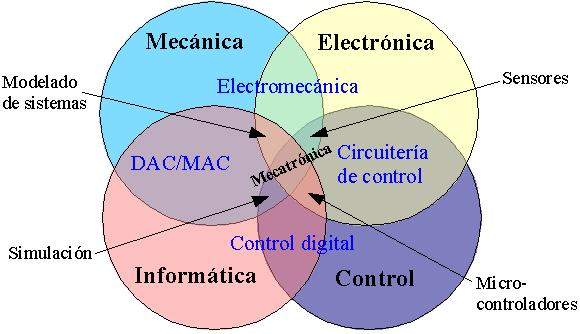 Ingenieria Electromecanica y Mecatronica Spanish-DiagramaDeMecatronica