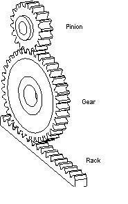 list of gear nomenclature