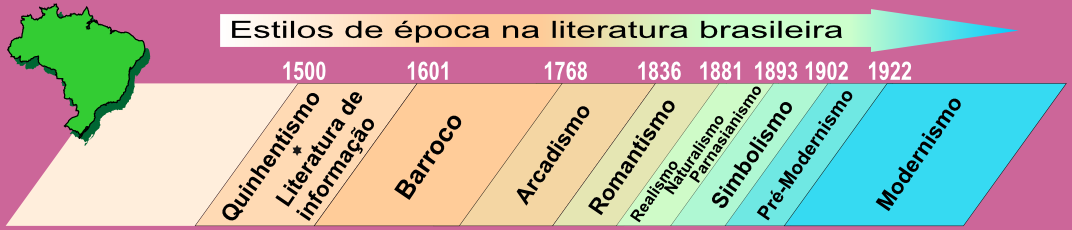 brazilian literature Abstract abstract: this study intends to analyse how brazilian literature has  been pictured in the anglophone world, as well as the flow of.