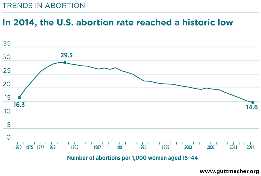 Abortion rate in the U.S. falls to a 46-year low, data show – LA Times