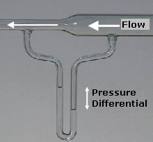 Bernoullis principle Relates pressure and flow velocity in fluid dynamics