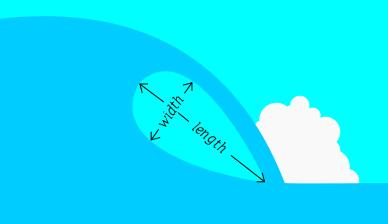 Drawing showing cross-section of a wave with the top curling from left to right over an air-filled region known as its tube. The tube contains one double-headed arrow pointing to the lower left and upper right labeled width and a second point to upper left and lower right labeled length.