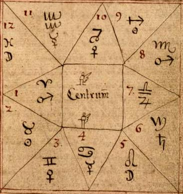 Astrology Chart With Houses: 12 houses of heaven.jpg - Wikimedia Commons,Chart
