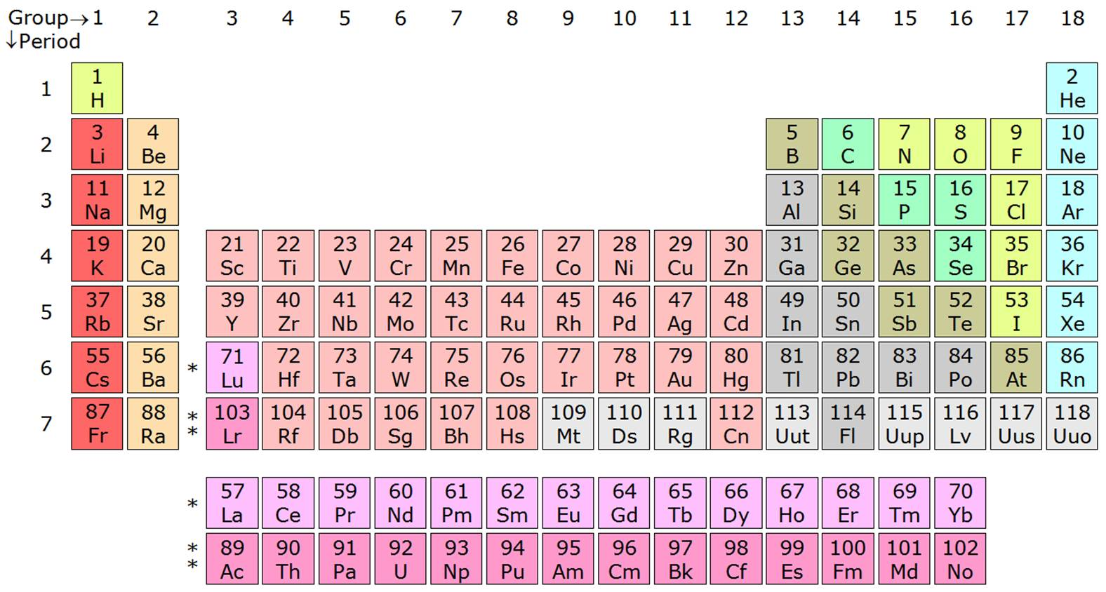 Periodic table wikiwand for Table wikipedia