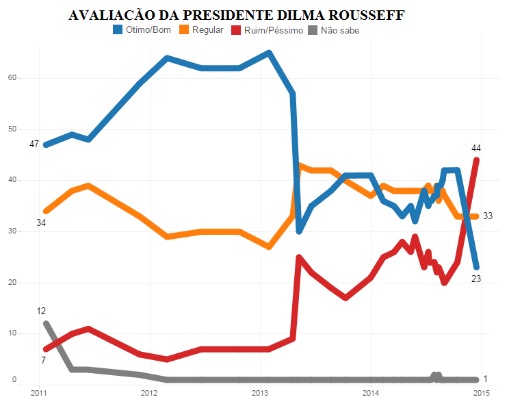 Aprova%C3%A7%C3%A3o_da_presidente_Dilma_Rousseff.png