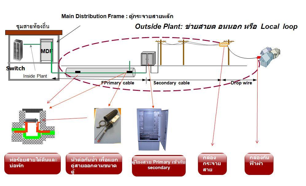 Voip System Design