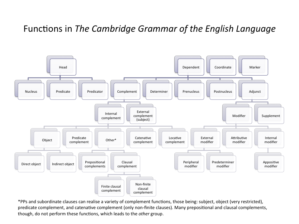 grammatical conjunction and preposition Conjunctions make sentences interesting click here to learn about the different types of conjunctions, and get conjunction examples & exercises - free.