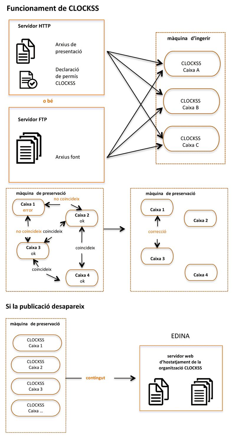 Microsoft Flowchart Designer: CLOCKSS flowchart.png - Wikimedia Commons,Chart