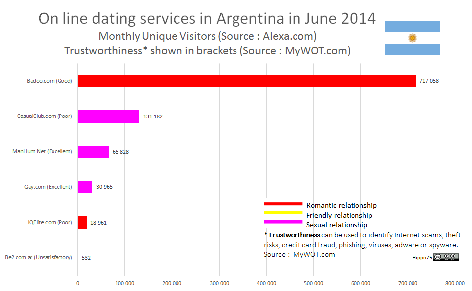 On line dating services in Argentina in June 2014Monthly Unique Visitors (Source : Alexa.com)Trustworthiness* shown in brackets (Source : MyWOT.com)