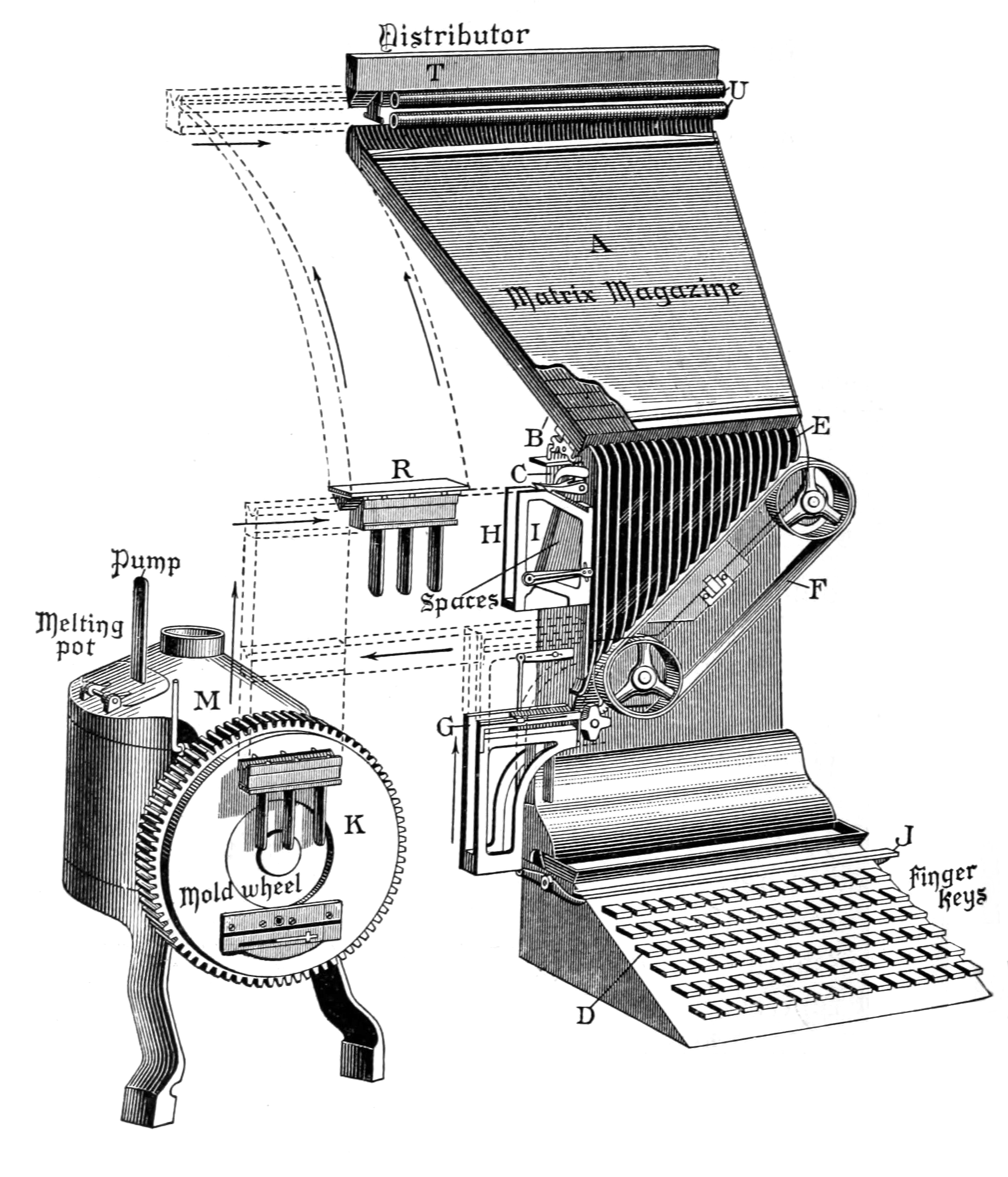 File:De Vinne 1904 - Linotype machine diagram png - Wikipedia