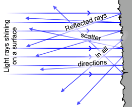 File:Diffuse reflection.PNG - Wikipedia, the free encyclopedia