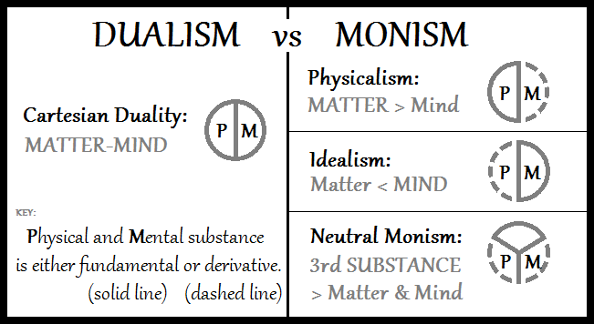 Different approaches toward resolving the mind-body problem Dualism-vs-Monism.png