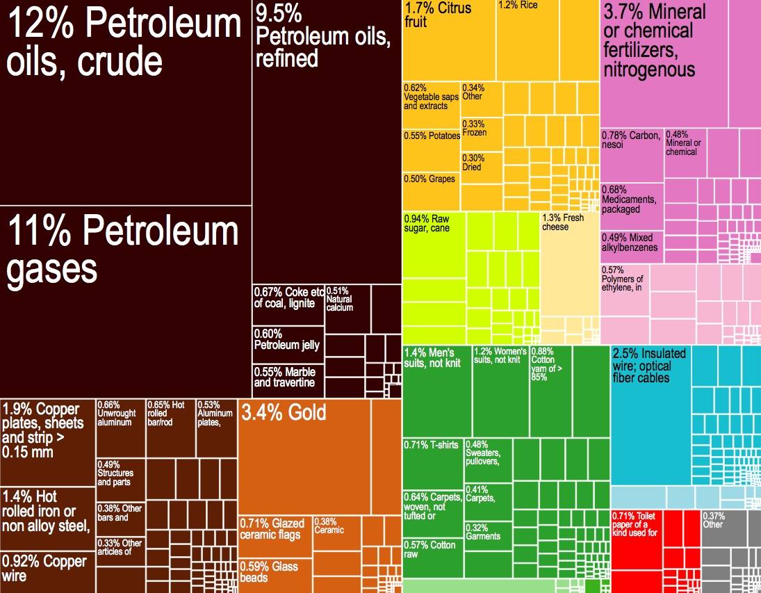 A proportional representation of Egypt's exports.