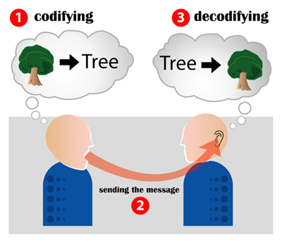 Encoding_communicationjpg