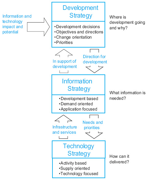 relationship between strategy and systems development