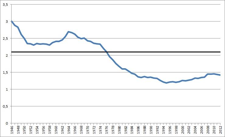 Andamento del umero di figli per donna in Italia (1946-2012)