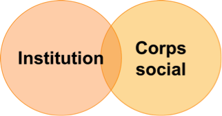 Institution et Corps Social