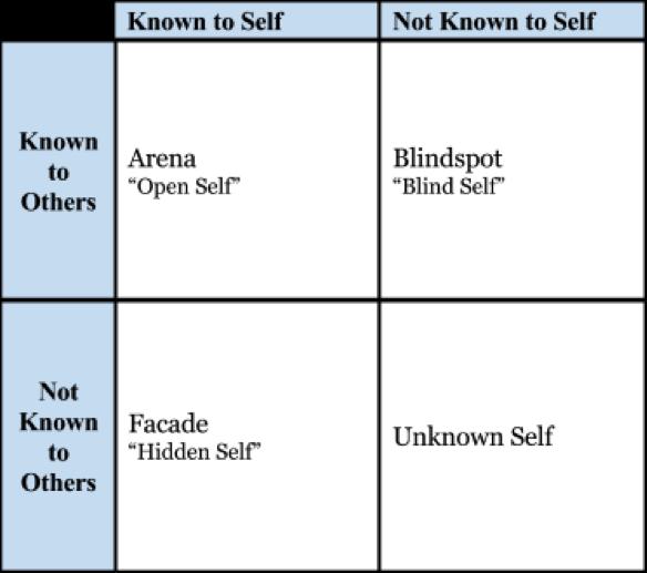 Johari Model to improve self awareness