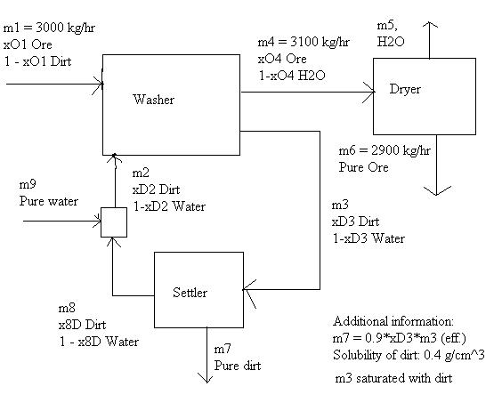 chemical engineering flowchart - flowchart in word