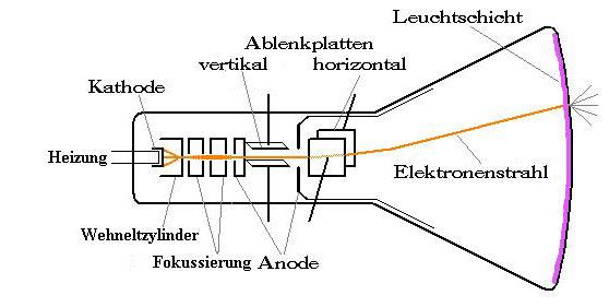 File:Oszirschema.jpg - Wikimedia Commons
