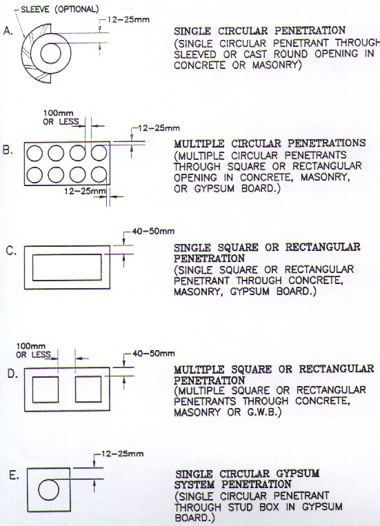 Penetrant Mechanical Electrical Or Structural Wikipedia