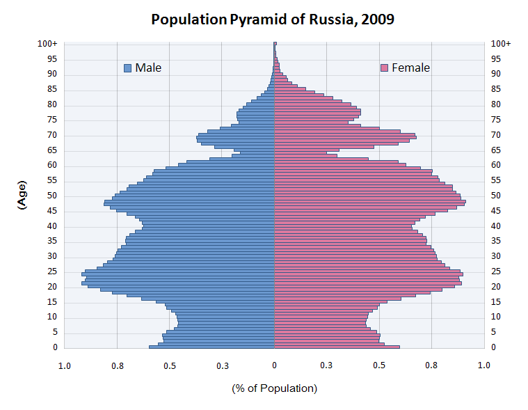 Russian military intervention and aid to Syria #4 Population_Pyramid_of_Russia_2009